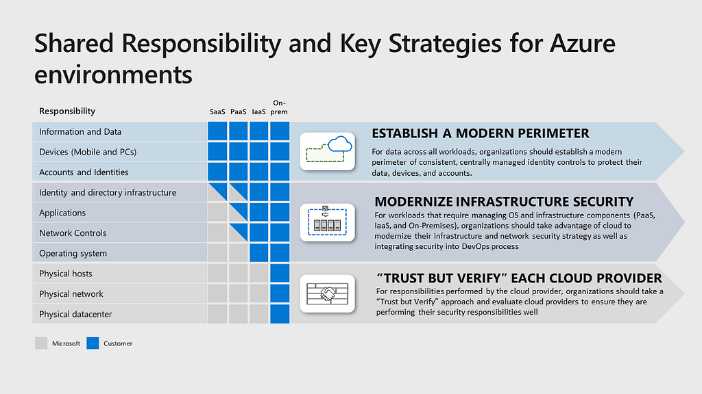 Shared responsibilities and key strategies for Azure environments