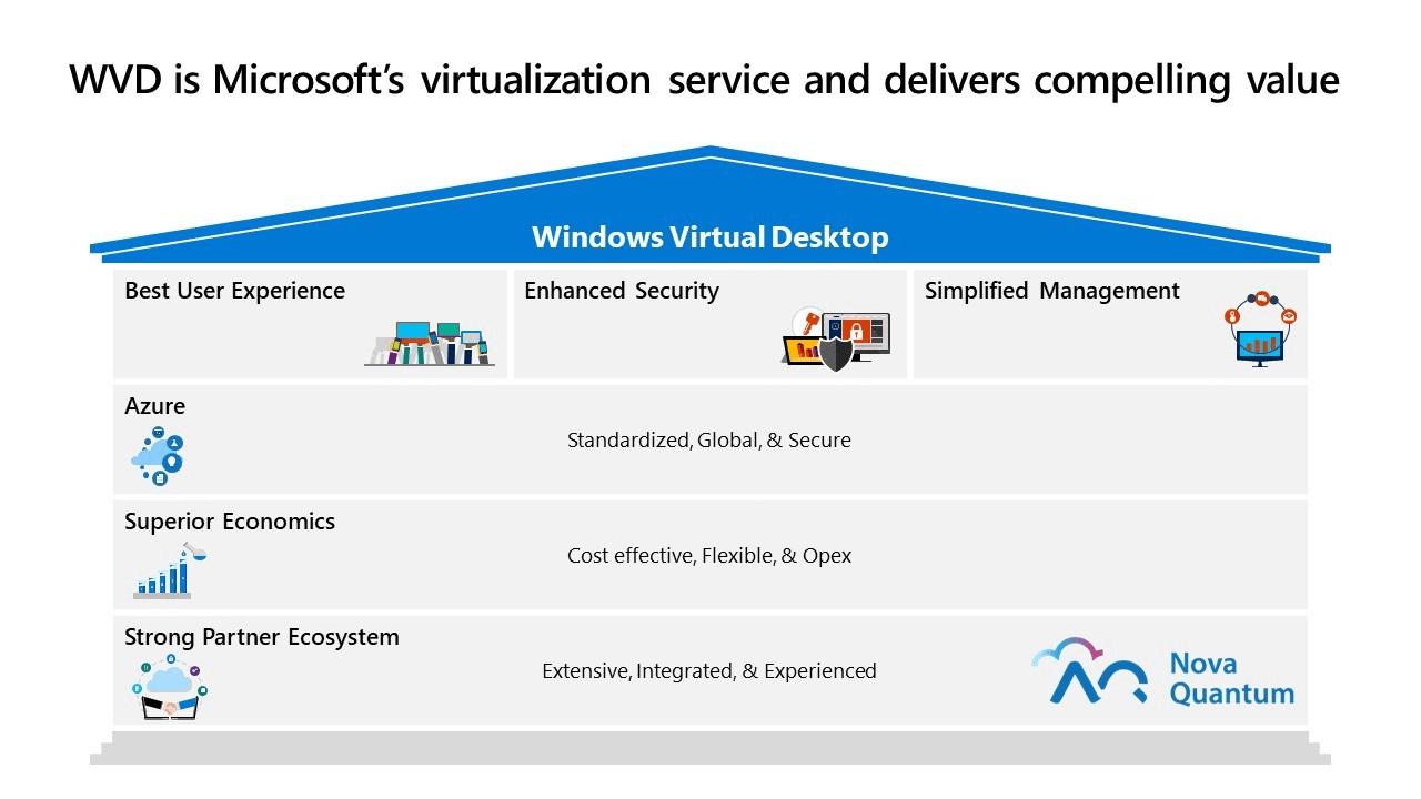 Windows Virtual Desktop Customer Benefits