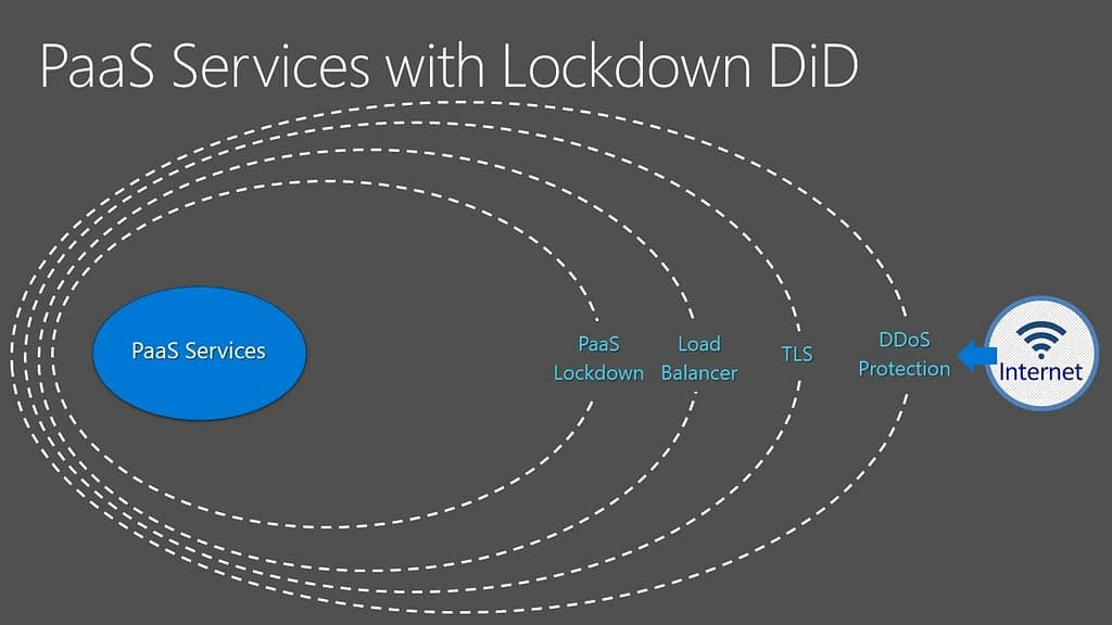 PaaS Services with Lockdown DiD