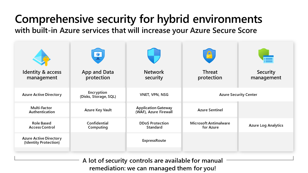 Comprehensive security for hybrid environments with built-in Azure services