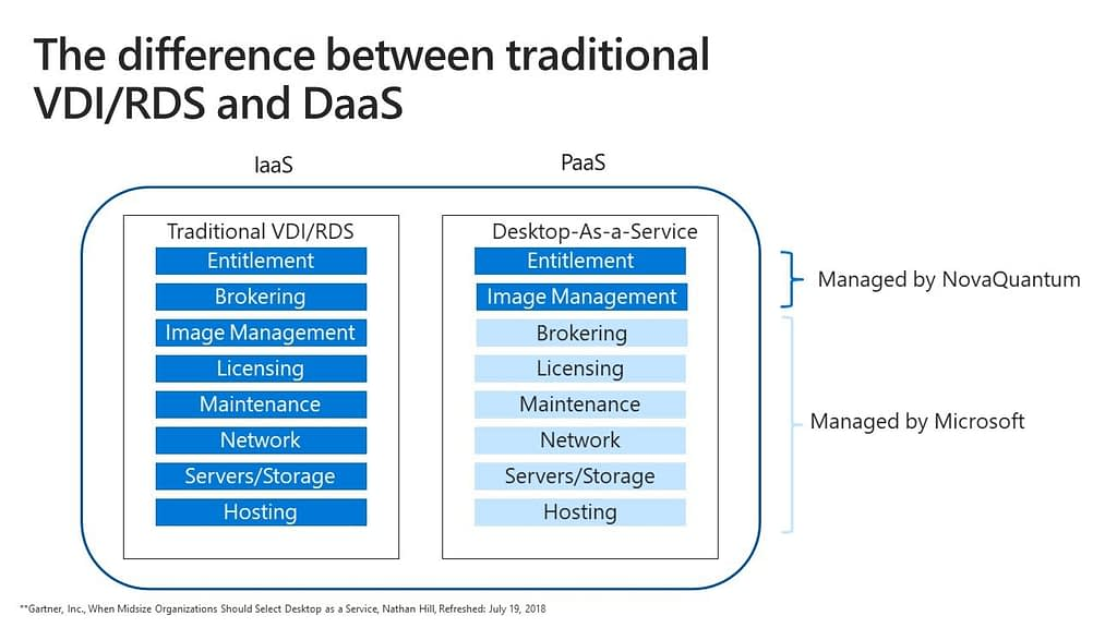 The difference between VDI-RDS and DaaS