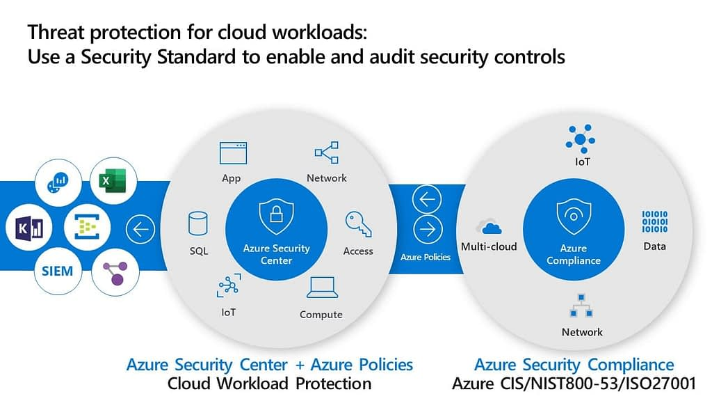 Azure Security Compliance components