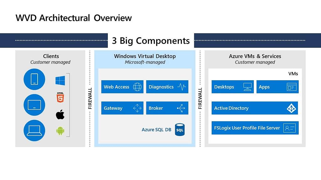 Windows Virtual Desktop Components