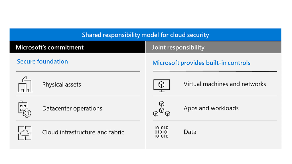 Azure Cloud security is a shared responsibility