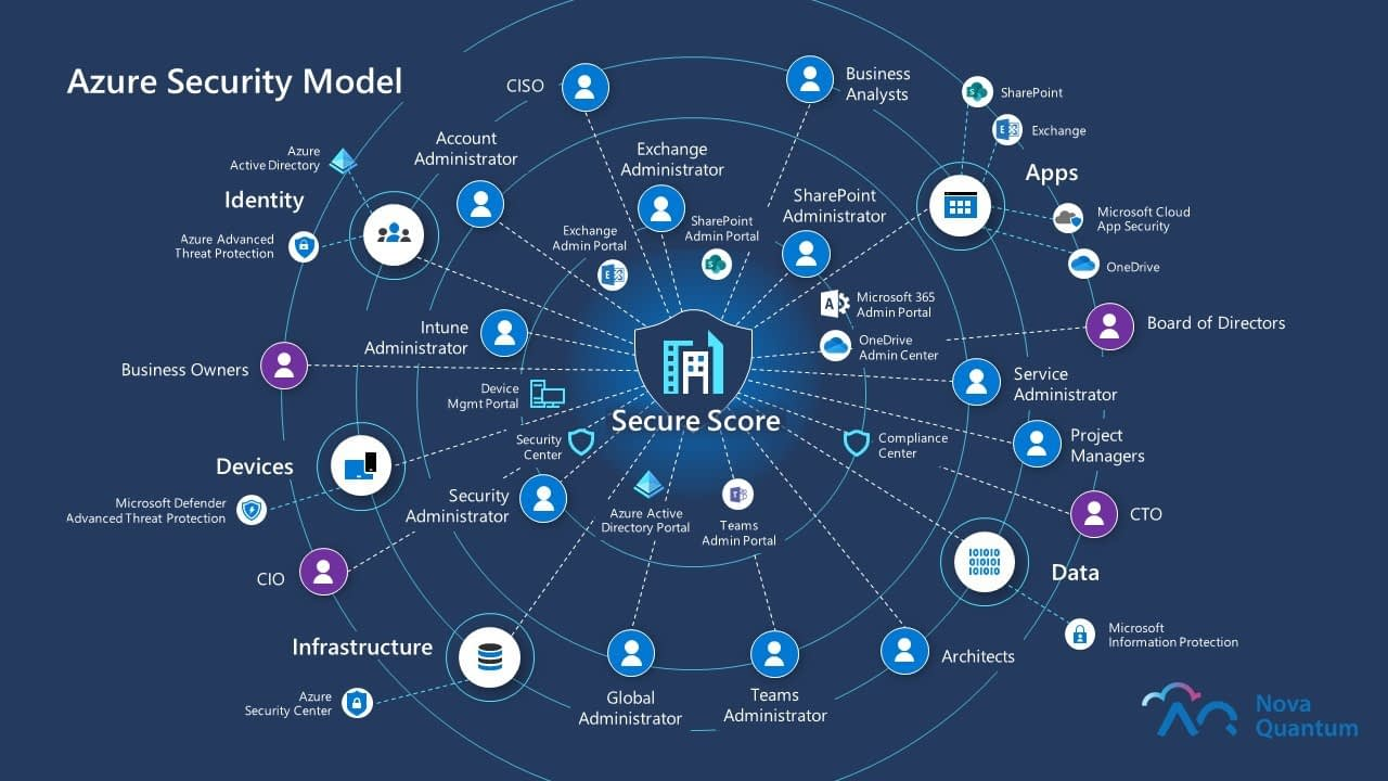 Azure Security Model