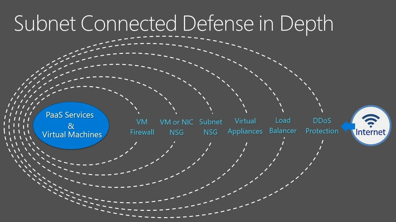 Subnet Connected Defense in Depth