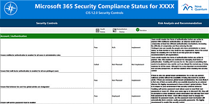 Office365 Security report sample