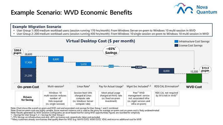 WVD Economic Benefits