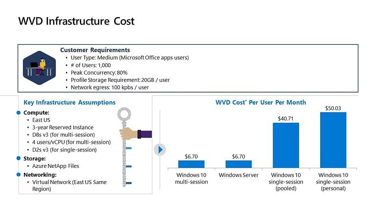 Windows Virtual Desktop Infrastructure Cost