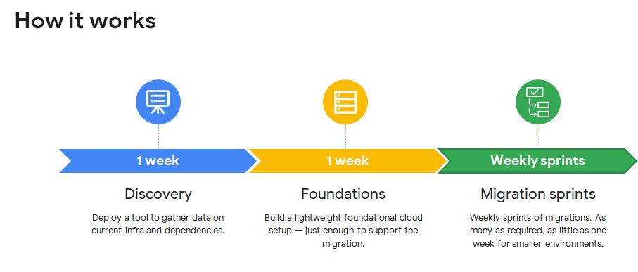 Three simple migration steps!