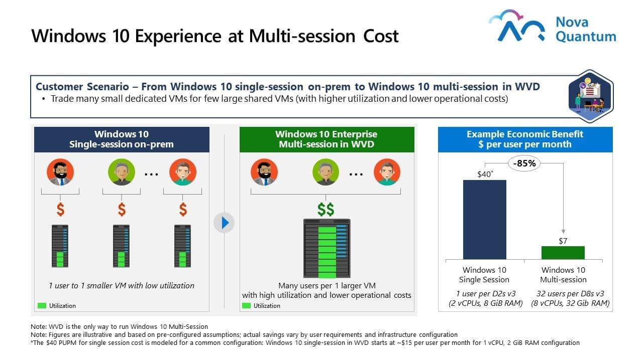 Windows 10 Experience at Multi-session Cost