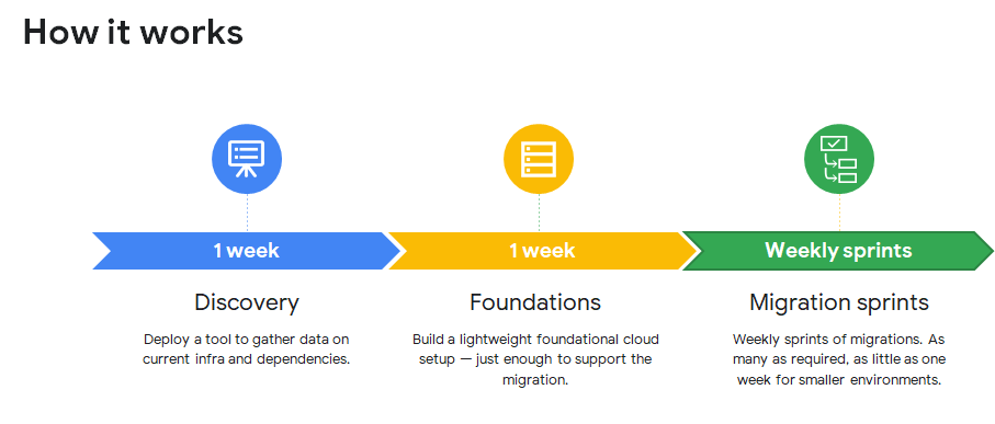 Three simple migration steps!